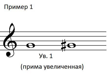 Пример 1. Энгармонические интервалы