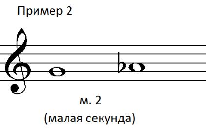 Пример 2. Энгармонические интервалы